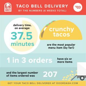 $10 Free DoorDash Food Delivery Credits | Rewards & Credit ...